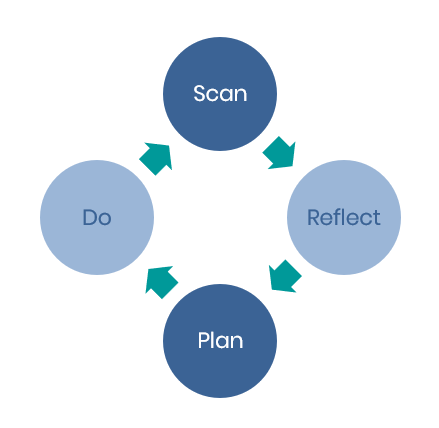 Scan-Reflect-Plan-Do