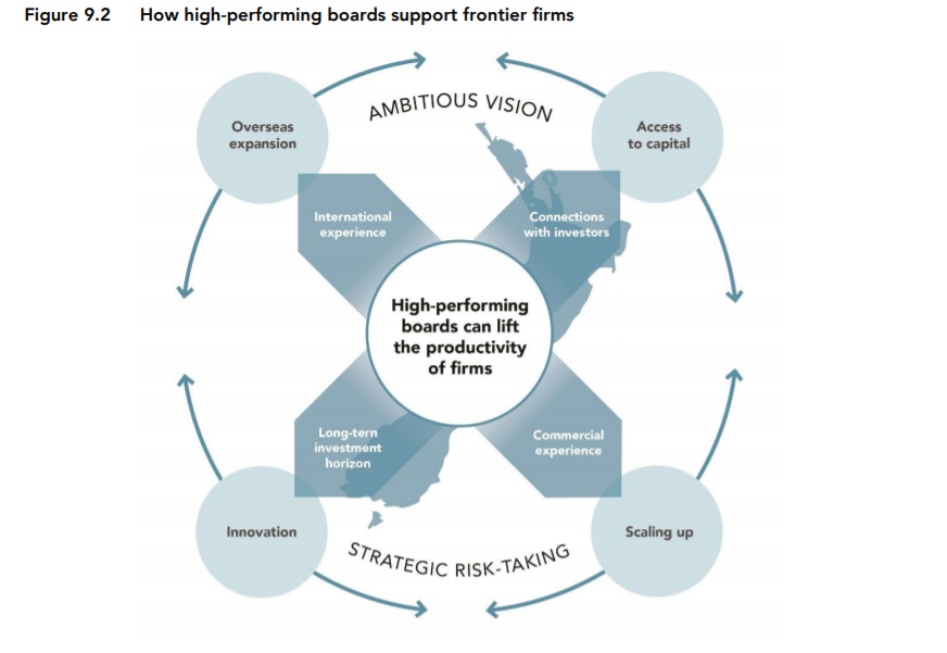 High performing boards